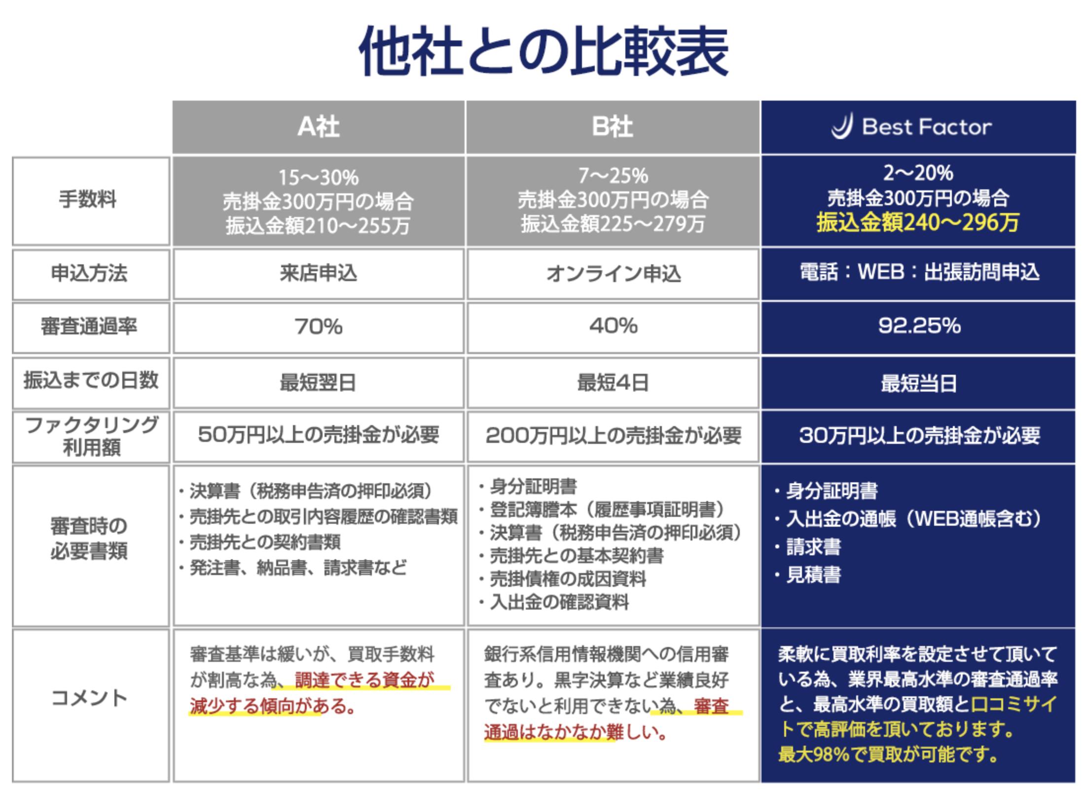 ベストファクターと他社サービスを比較した写真