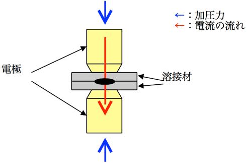 スポット溶接の仕組み