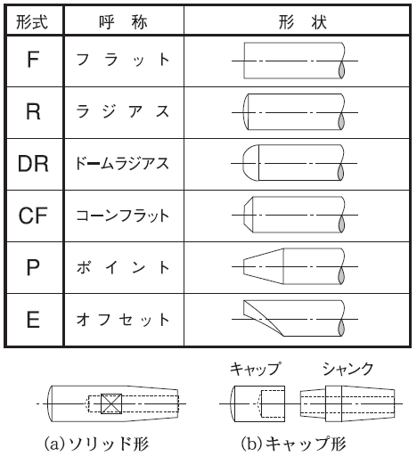 スポット溶接機の電極の形状