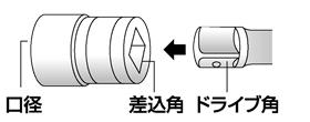インパクトレンチの角ドライブの大きさが「差込角」