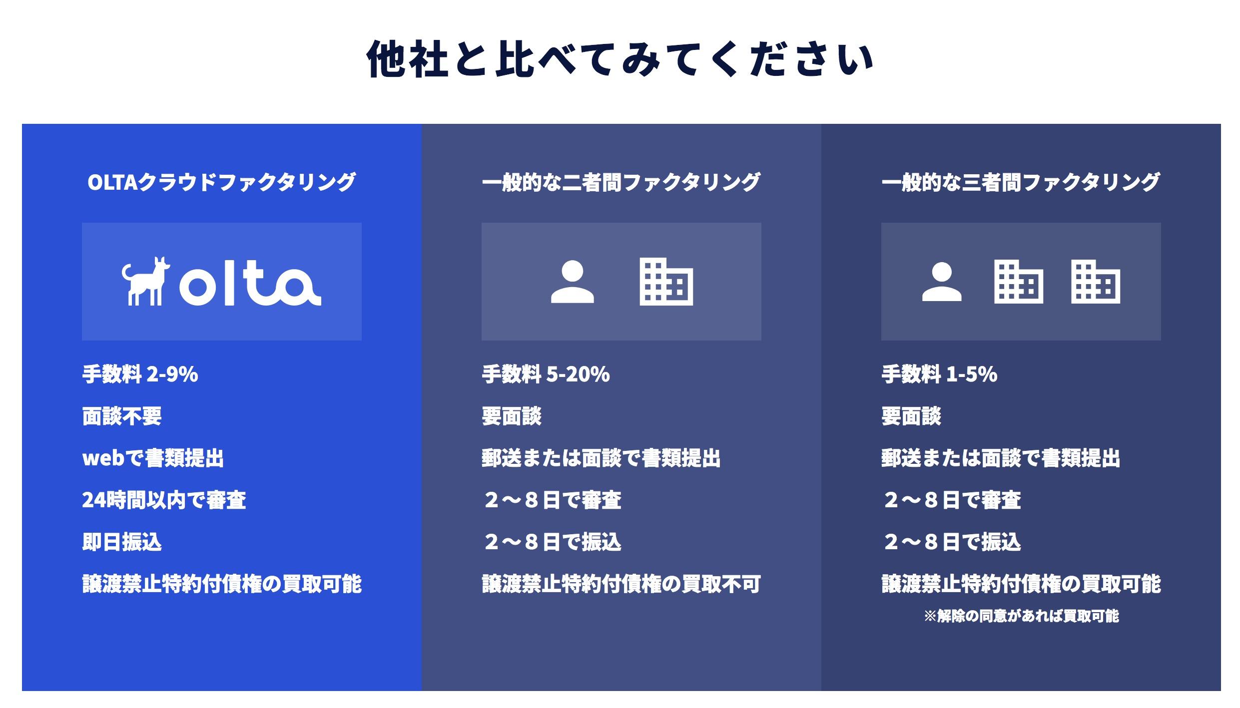 他社とoltaのサービスを比較した写真